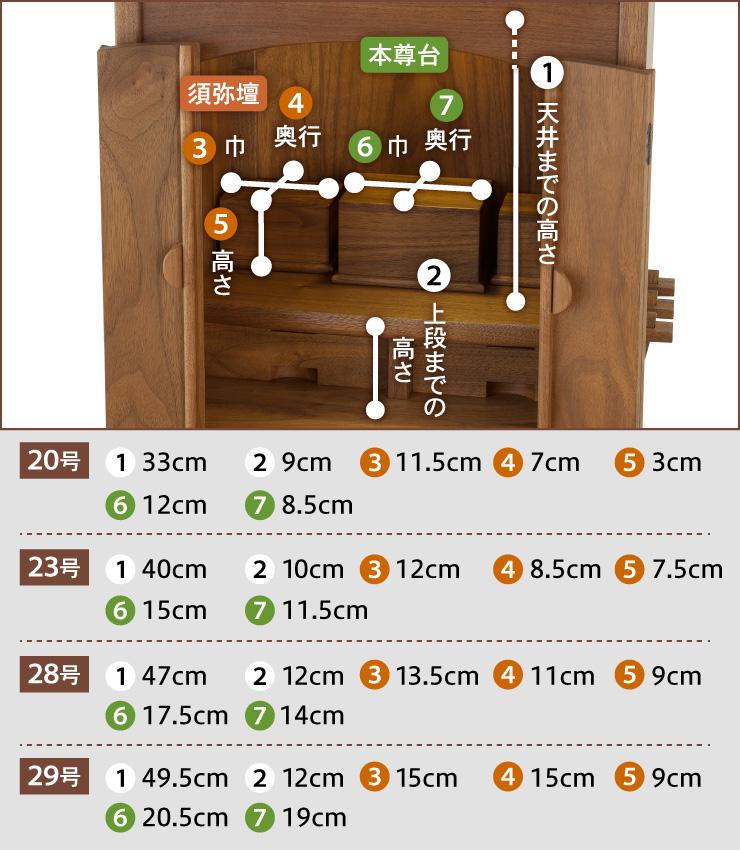 1:上段から天井までの高さ、2:下段から上段までの高さ、3:須弥壇の巾、4:須弥壇の奥行、5:須弥壇の高さ、6:本尊台の巾、7:本尊台の奥行、【20号】1:33cm、2:9cm、3:11.5cm、4:7cm、5:3cm、6:12cm、7:8.5cm【23号】1:40cm、2:10cm、3:12cm、4:8.5cm、5:7.5cm、6:15cm、7:11.5cm 【28号】1:47cm、2:12cm、3:13.5cm、4:11cm、5:9cm、6:17.5cm、7:14cm 【29号】1:49.5cm、2:12cm、3:15cm、4:15cm、5:9cm、6:20.5cm、7:19cm
