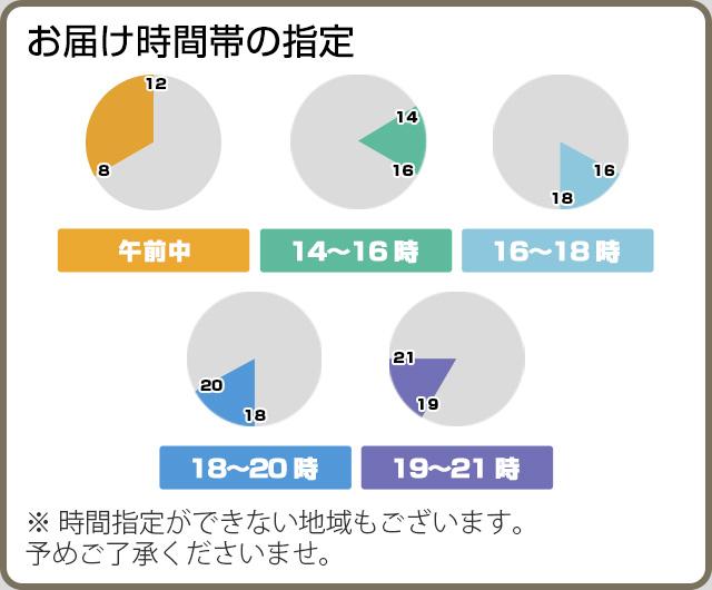 午前中/12〜14時/14〜16時/16〜18時/18〜21時/20〜21時 ※時間指定ができない地域もございます。予めご了承くださいませ。
