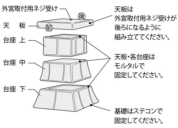 外宮用台座の組立て方