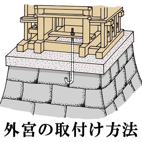 外宮 ひのき流れ屋根造り(木印) 1尺