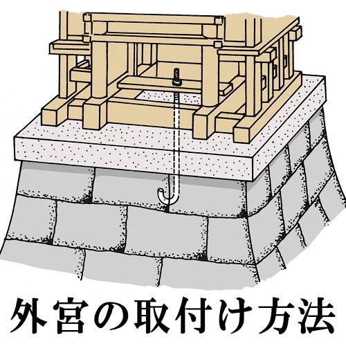 外宮 鞘建宮(さやたて宮)(木印) 1.2尺